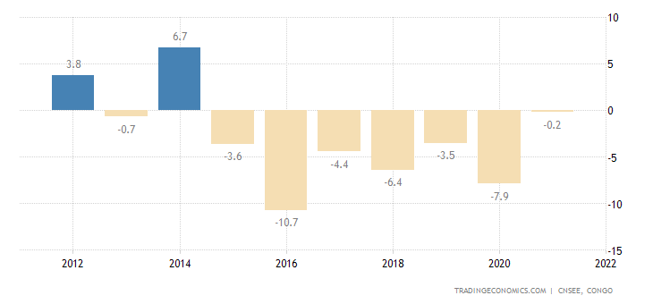 Republic of the Congo GDP Annual Growth Rate