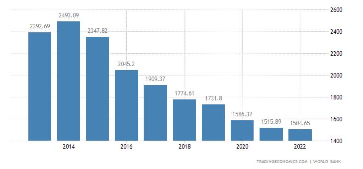 Republic of the Congo GDP per capita