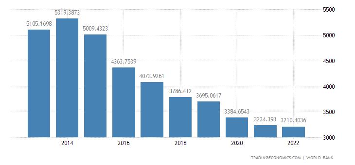 Republic of the Congo GDP per capita PPP