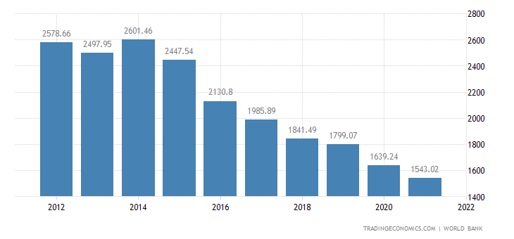 Republic of the Congo GDP per capita