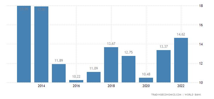 Republic of the Congo GDP