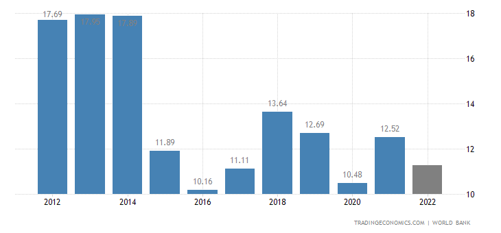 Republic of the Congo GDP