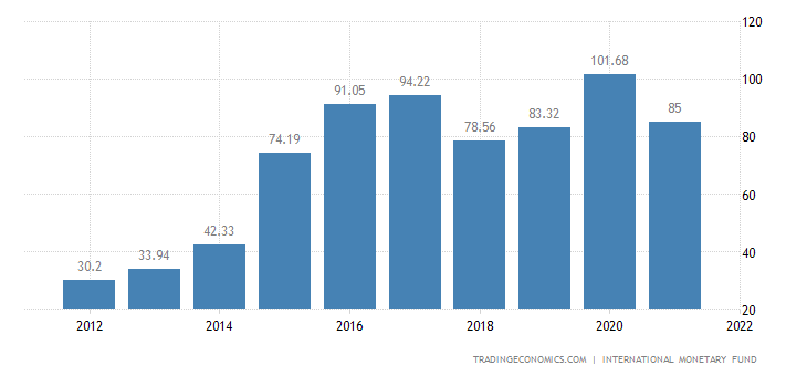 Republic of the Congo Government Debt to GDP