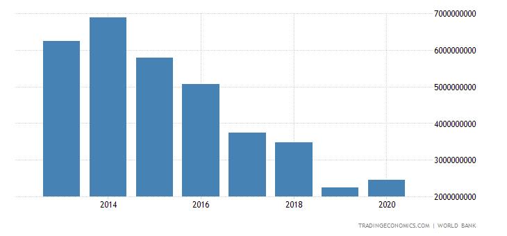 Republic of the Congo Imports