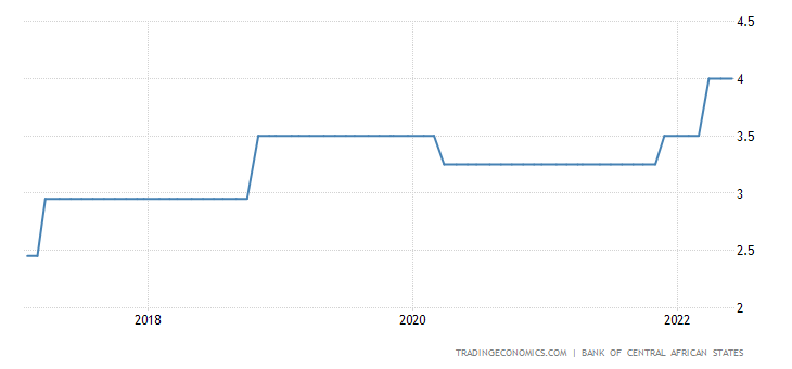Republic of the Congo Interest Rate
