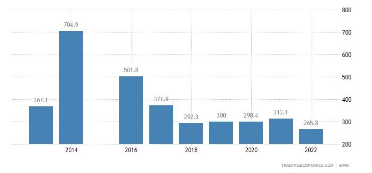Republic Of The Congo Military Expenditure