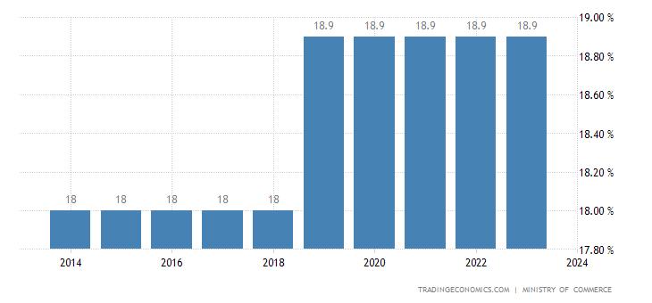 Republic Of The Congo Sales Tax Rate - VAT