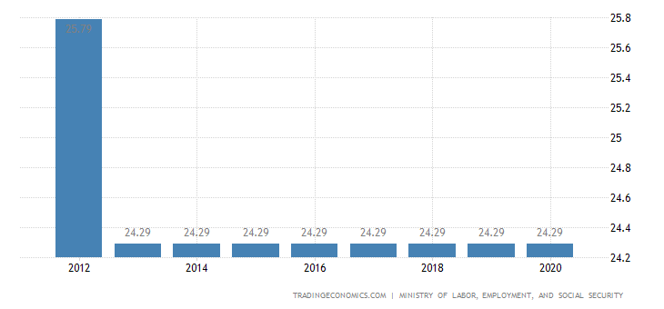Republic Of The Congo Social Security Rate