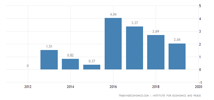 Republic of the Congo Terrorism Index