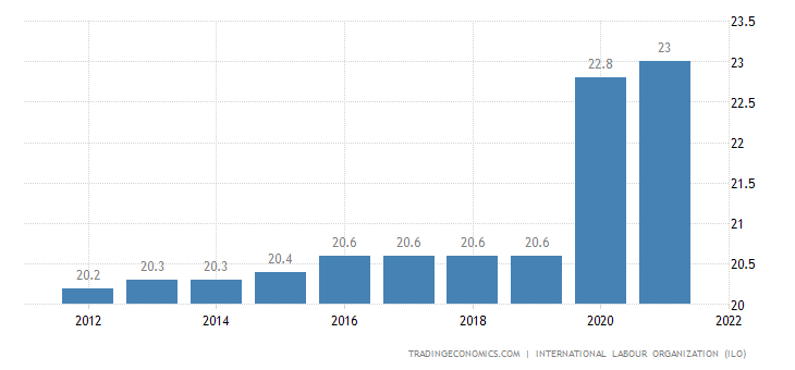 Republic of the Congo Unemployment Rate