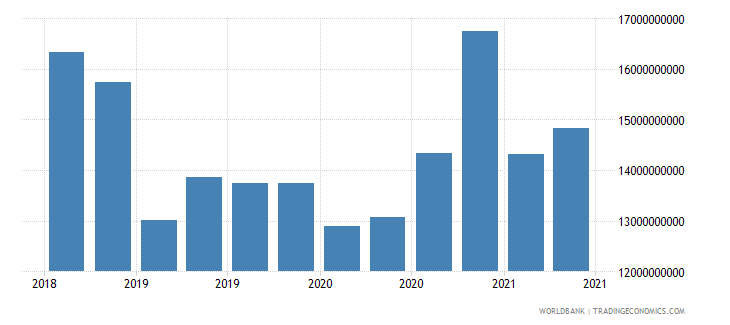 romania 01_cross border loans from bis reporting banks wb data