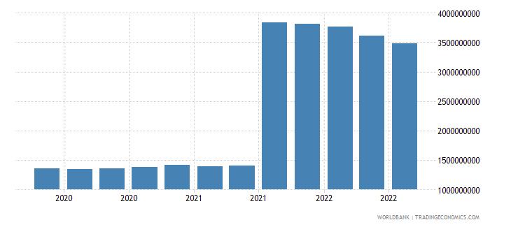 romania 11_sdr allocation wb data