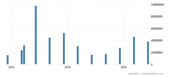 romania 15_debt securities held by nonresidents total short term wb data