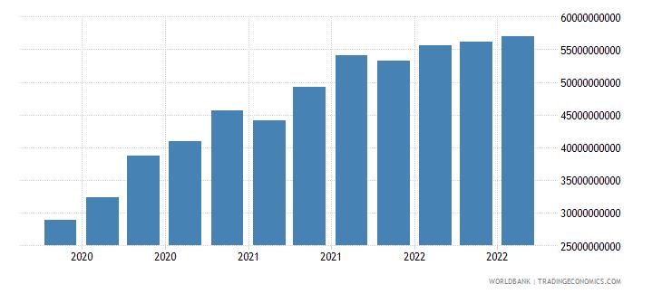 romania 16_international debt securities all maturities wb data