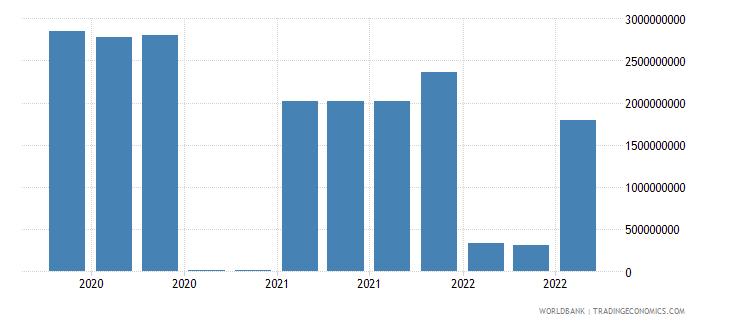 romania 18_international debt securities short term wb data