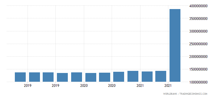 romania 25_sdr holdings wb data