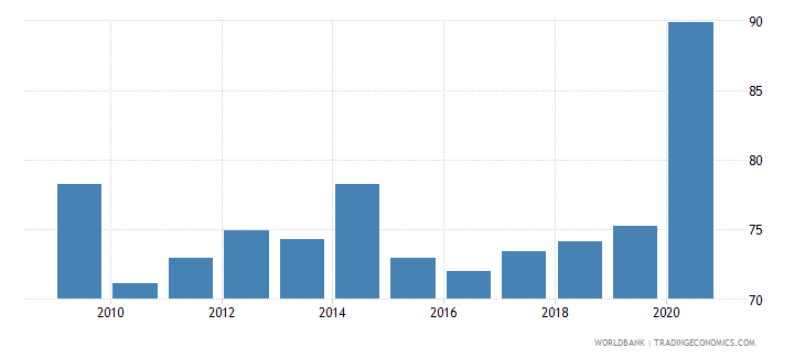 romania 5 bank asset concentration wb data