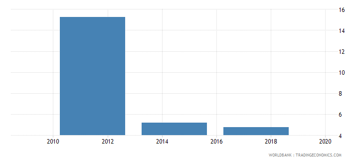 romania account used to receive government payments percent age 15 wb data