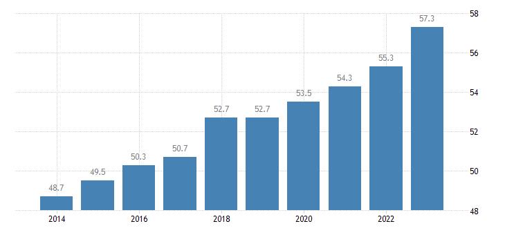 romania activity rate females eurostat data