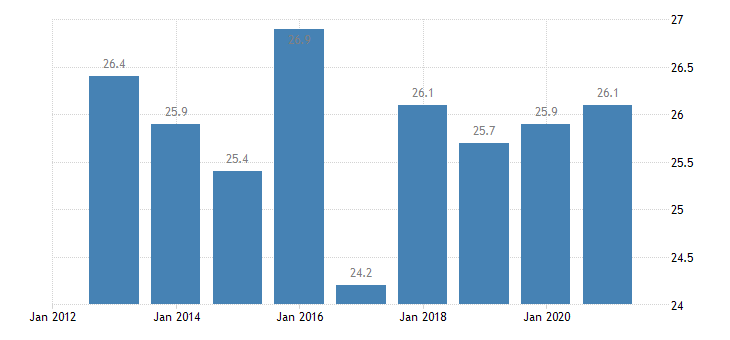 romania activity rate from 15 to 24 years eurostat data