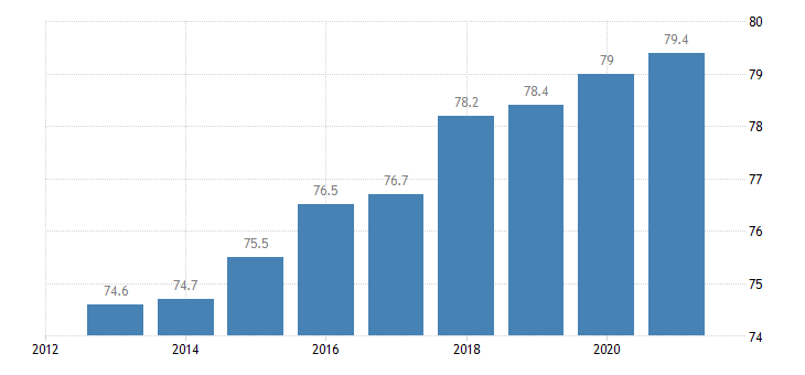 romania activity rate from 25 to 54 years eurostat data