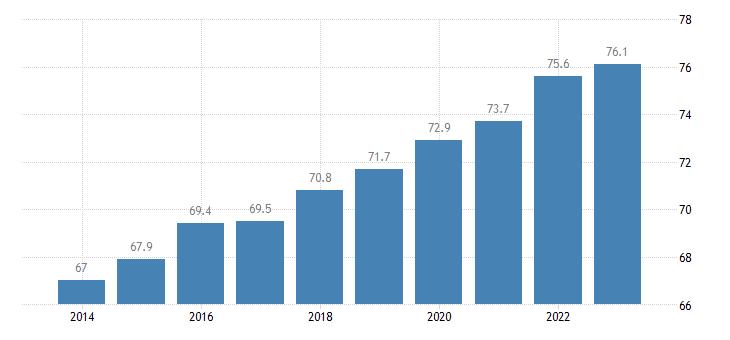 romania activity rate males eurostat data