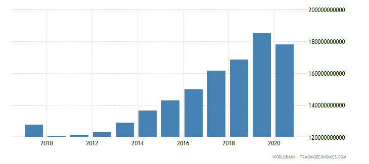romania adjusted net national income constant 2000 us$ wb data