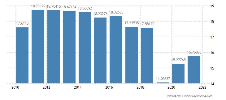 romania adjusted savings consumption of fixed capital percent of gni wb data
