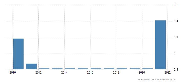 romania adjusted savings education expenditure percent of gni wb data