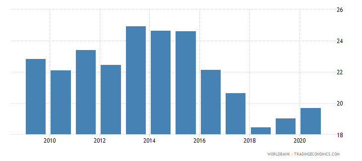 romania adjusted savings gross savings percent of gni wb data