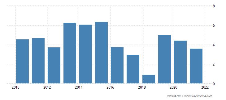 romania adjusted savings net national savings percent of gni wb data