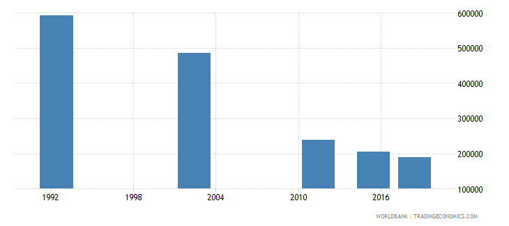 romania adult illiterate population 15 years both sexes number wb data