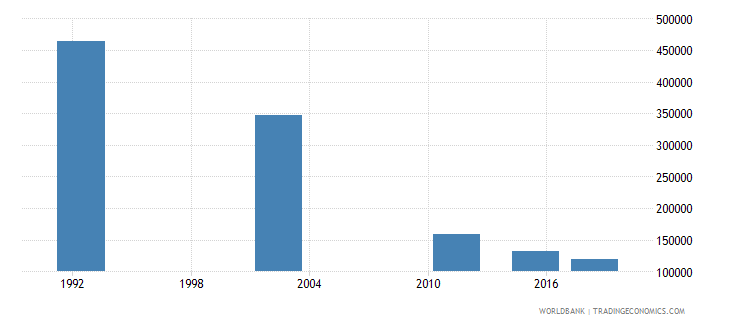 romania adult illiterate population 15 years female number wb data