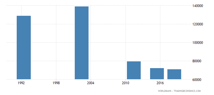 romania adult illiterate population 15 years male number wb data