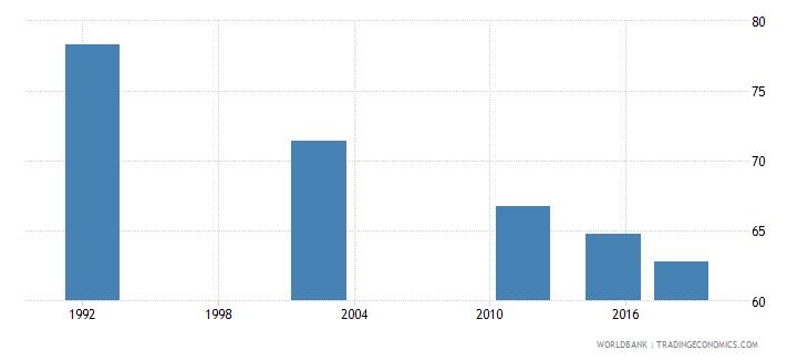 romania adult illiterate population 15 years percent female wb data