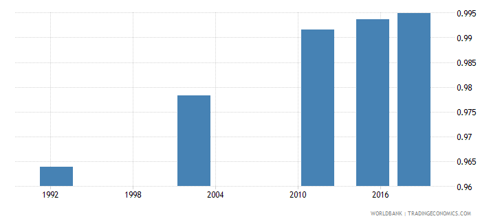 romania adult literacy rate population 15 years gender parity index gpi wb data