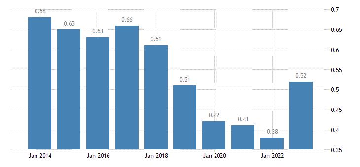 romania aggregate replacement ratio eurostat data