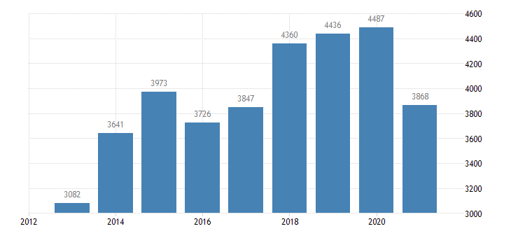 romania agricultural factor income per annual work unit awu eurostat data