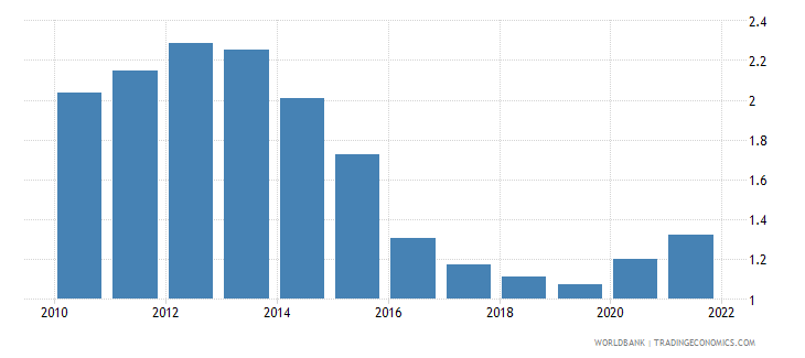 romania agricultural raw materials exports percent of merchandise exports wb data