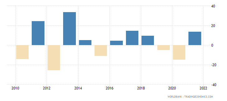 romania agriculture value added annual percent growth wb data