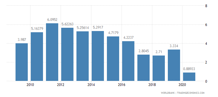 romania air transport freight million ton km wb data
