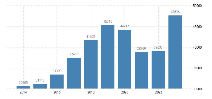 romania air transport of goods eurostat data