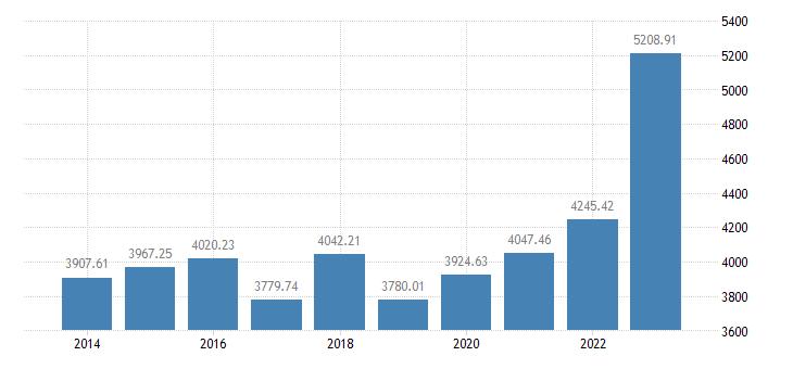 romania animal output production value at basic price eurostat data