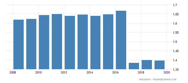 romania armed forces personnel percent of total labor force wb data