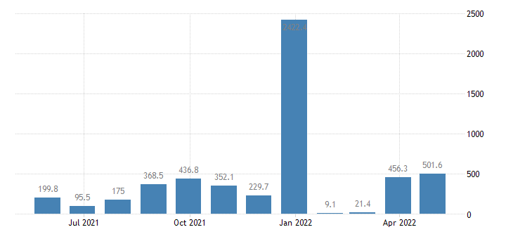 romania balance of payments capital account eurostat data