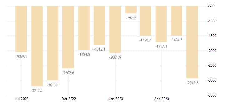romania balance of payments current account eurostat data