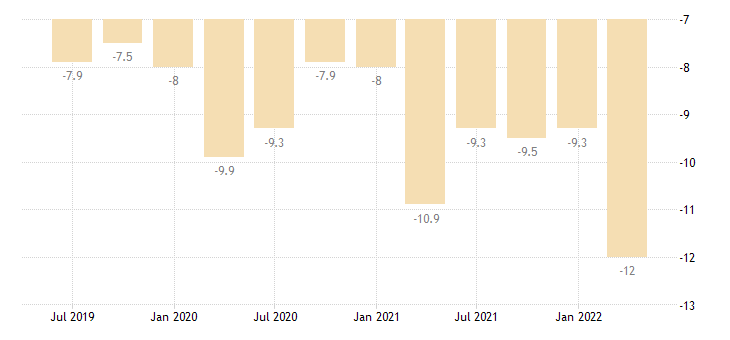 romania balance of payments current account on goods eurostat data