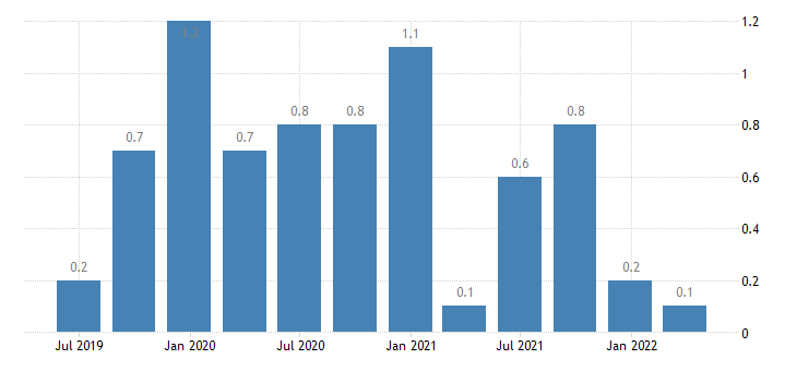 romania balance of payments current account on secondary income eurostat data