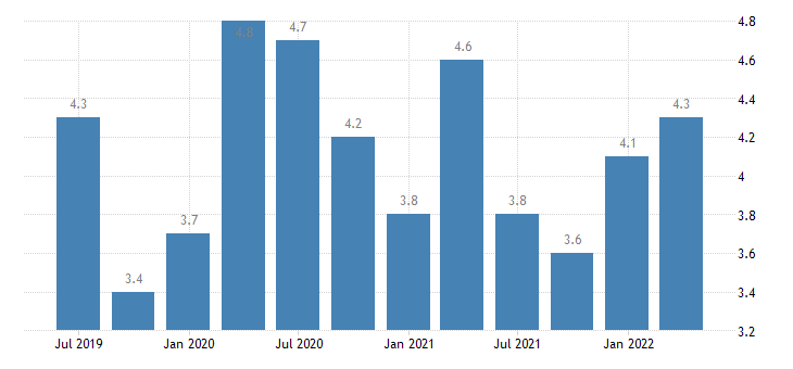 romania balance of payments current account on services eurostat data