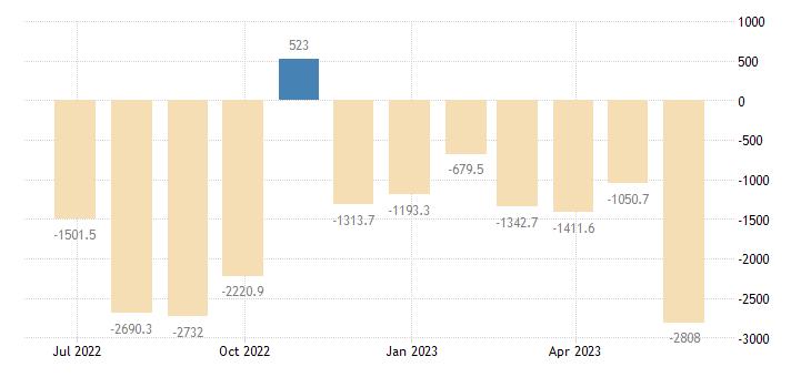 romania balance of payments current capital account eurostat data